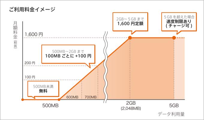20160126-0sim-2