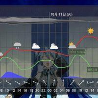 com-cloud3squared-meteogram-0