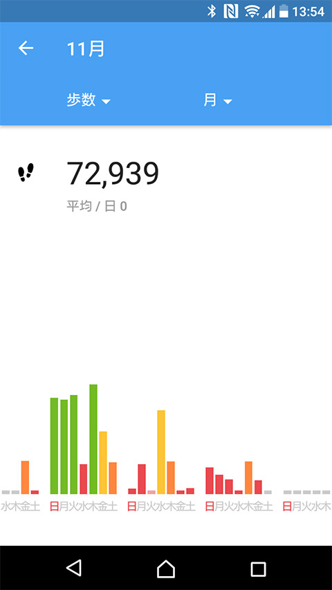 Androidの歩数計アプリ10選 2017年版-見た目と使いやすさ ...