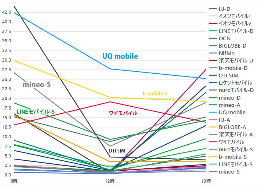 20181107 sim 5 - 格安SIMを申込む前に確認しておきたい!docomo回線だから早いとは限らない。