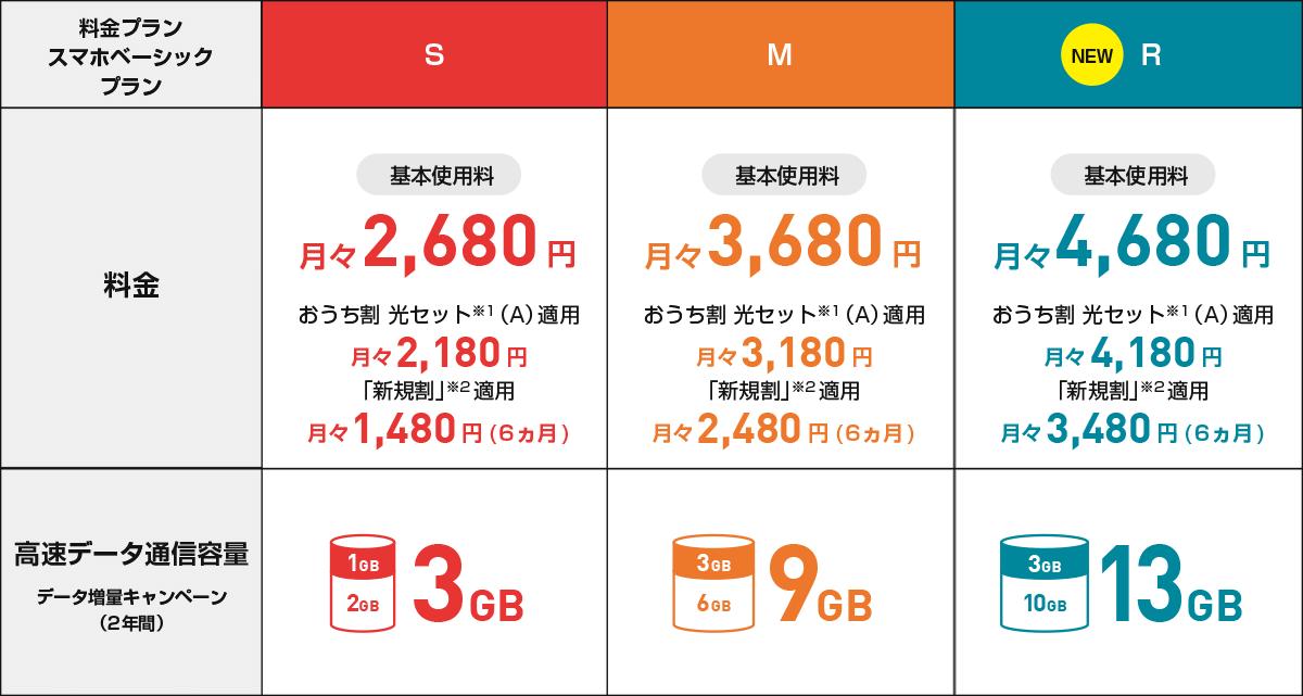 プラン 料金 y mobile