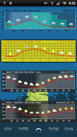 Aix Weather Widget | orefolder.net