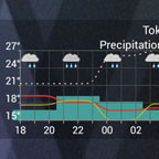 Meteogram widget